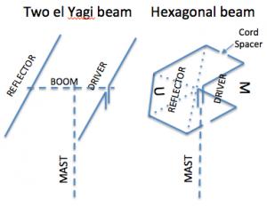 Yagi Hex2