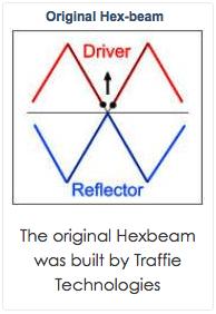 Classic hexbeam