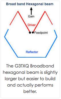 G3TXQ hexbeam